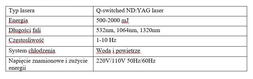 Dane techniczne do Lasera Q-Switch