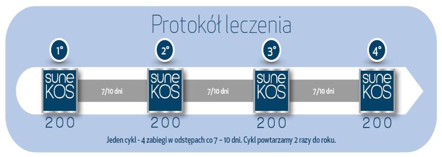 Sunekos200 rewitalizacja skóry